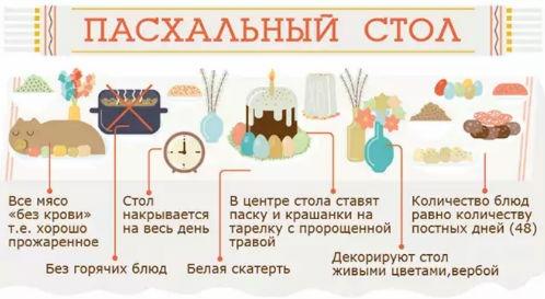 правила пасхального стола