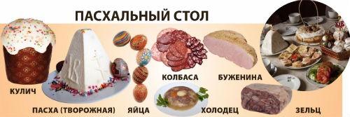продукты пасхального стола
